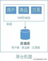 分享:大型Web网站架构演变之9大阶段