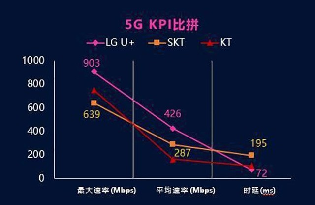 首份5G商用网络测试汇报出炉:网速是4G的2.5-4.4倍